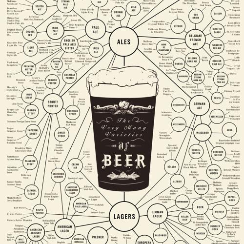 Pop-Chart-Beer-Poster-750
